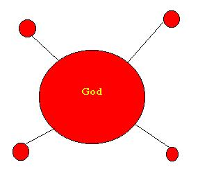 God's interconnections